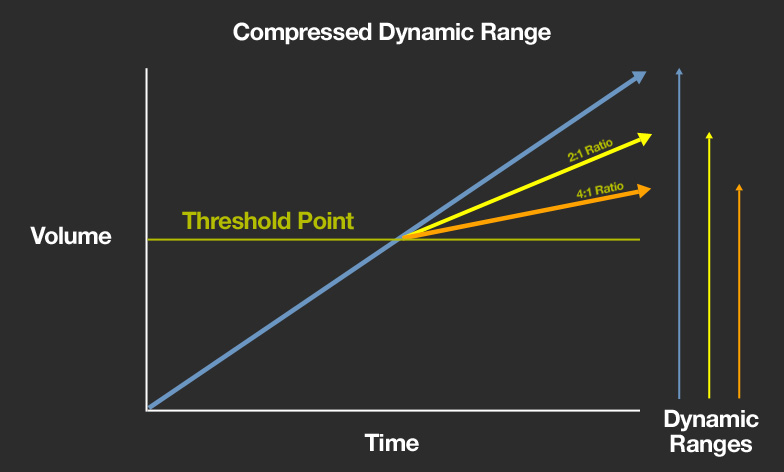 tech-compress-dynamic-range.jpg